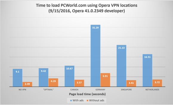 opera-vpn-test-100682852-large Opera VPN Browser